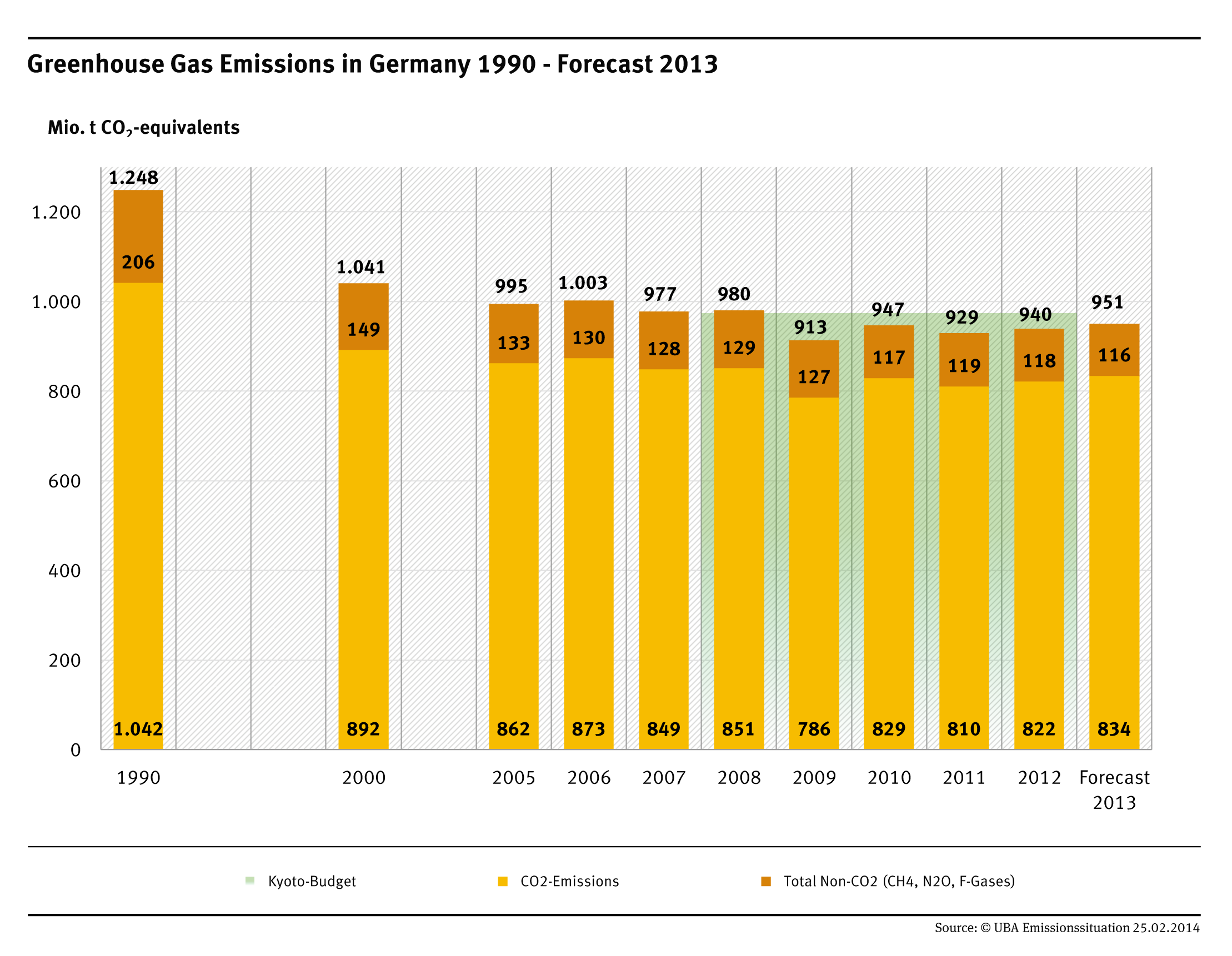 Greenhouse Gas Emissions in Germany 1990 - Forecast 2013