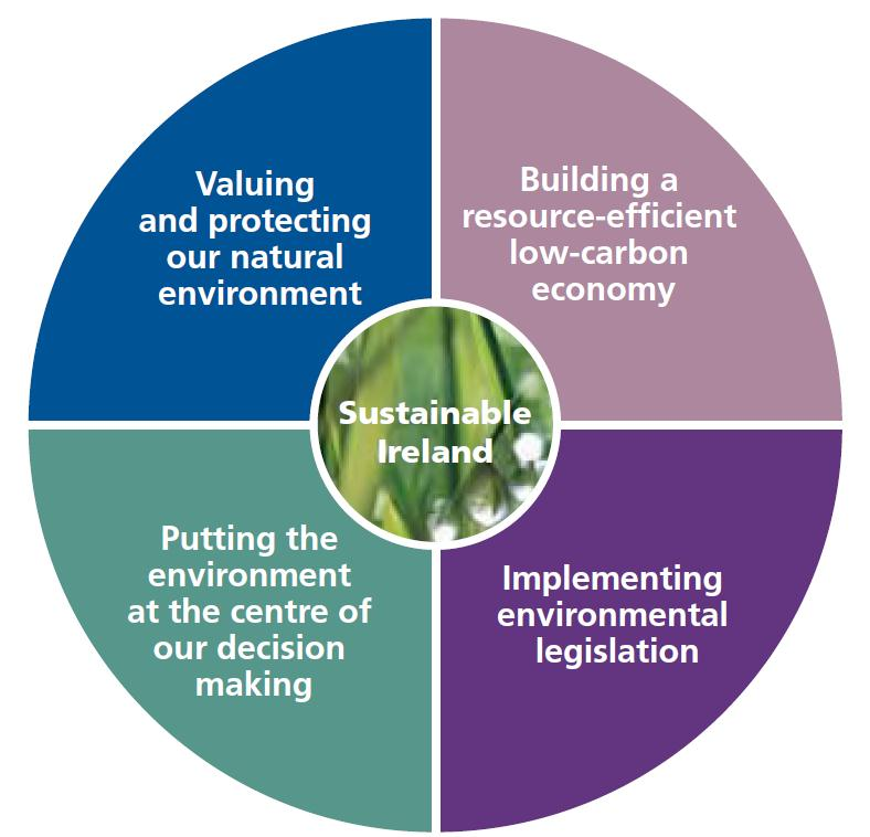 Fig 1 - Ireland's Environment 2012: An Assessment - Main Environmental Challenges
