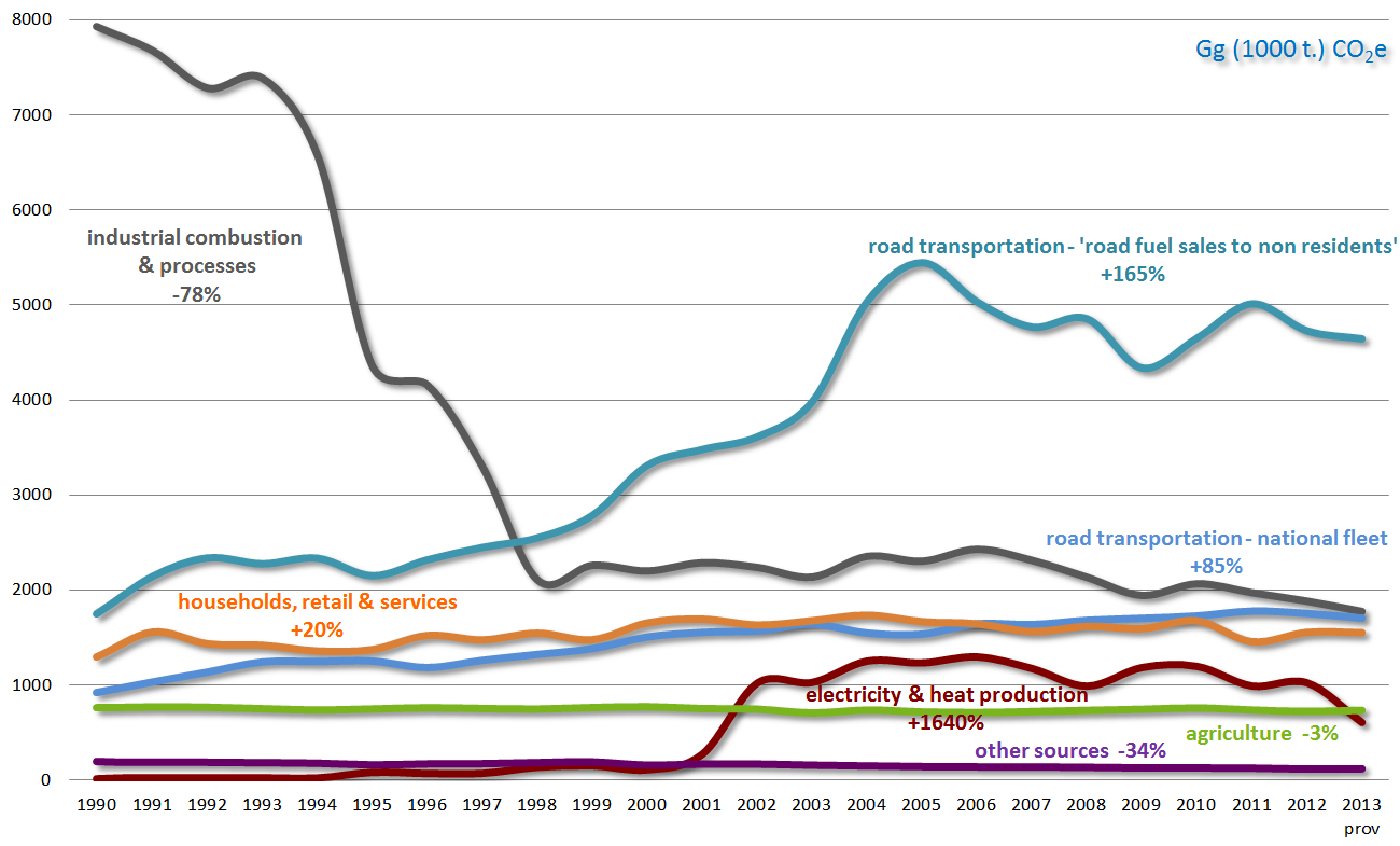 Chart 2 - GHG emission trends 1990-2013