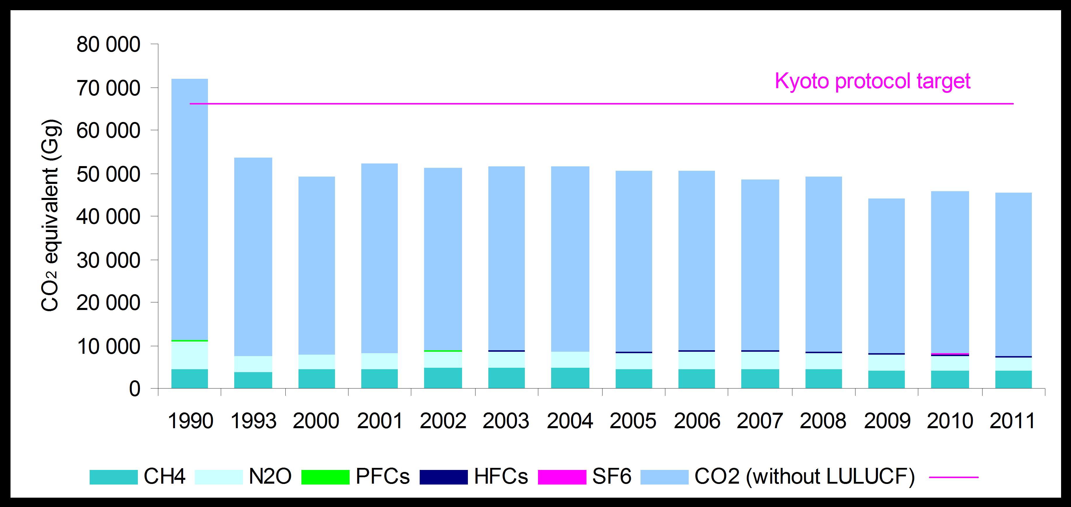 Trend in anthropogenic greenhouse gas emissions in SR regarding the fulfilment of Kyoto protocol