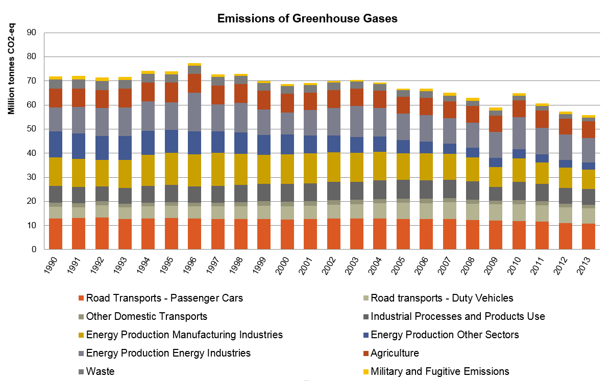 Figure 2: Swedish emissions of greenhouse gases 1990-2013 (million tonnes CO2-equivalents)
