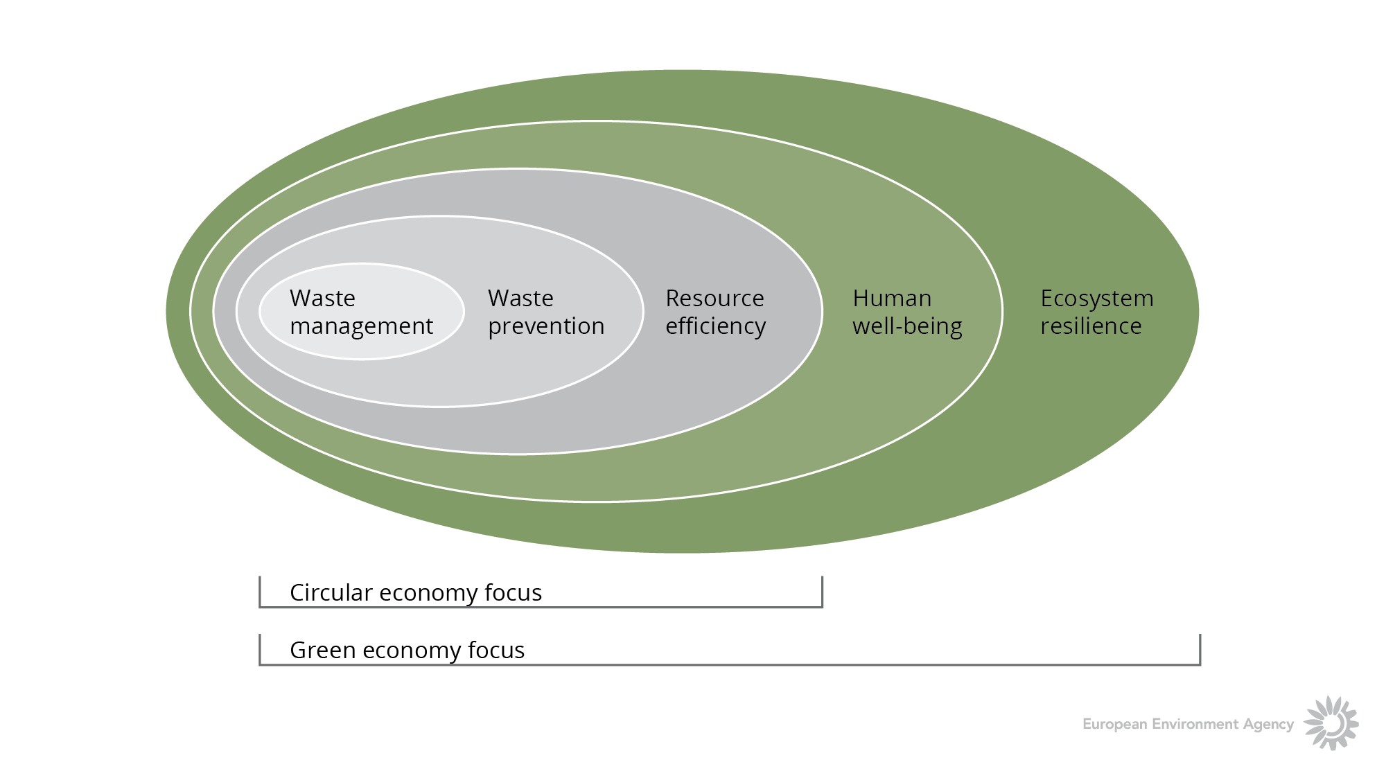 The green economy as an integrating framework for policies on material use
