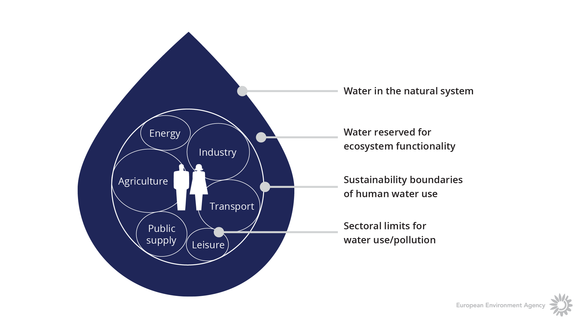 Sustainable water allocations to ecosystems and competing users
