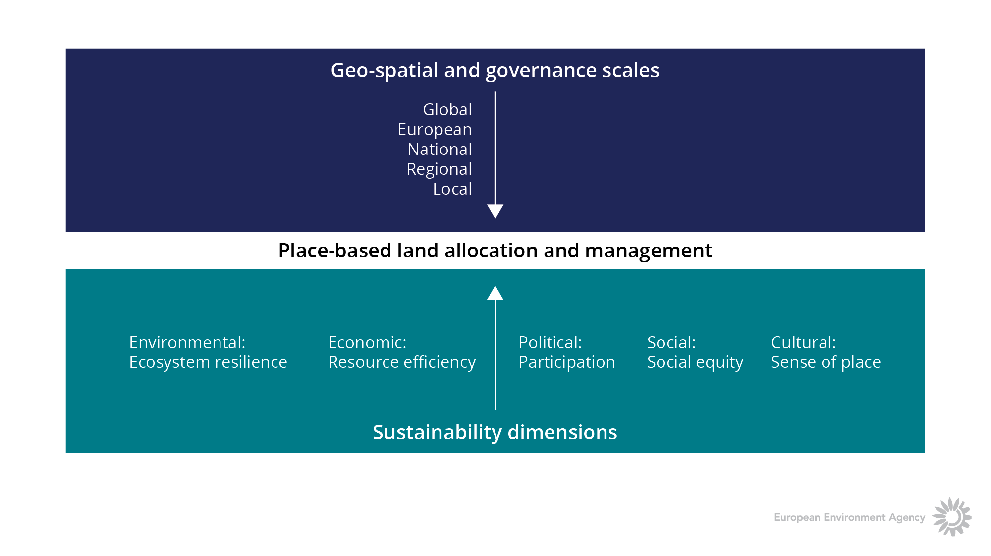 Dynamics in the land system guiding land resource allocation and management