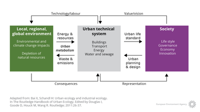 Urban system