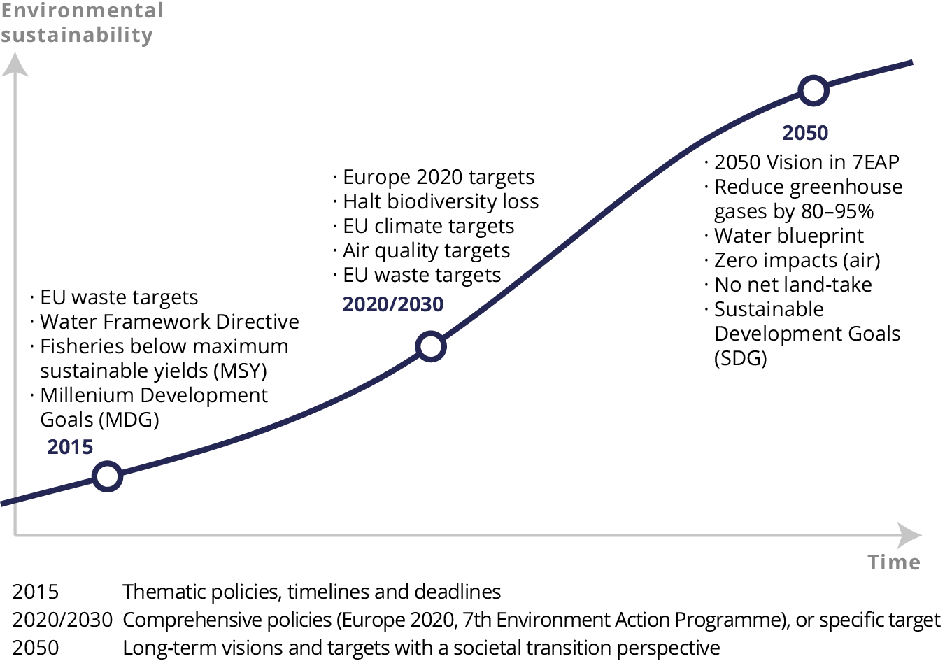 1 The Changing Context Of European Environmental Policy