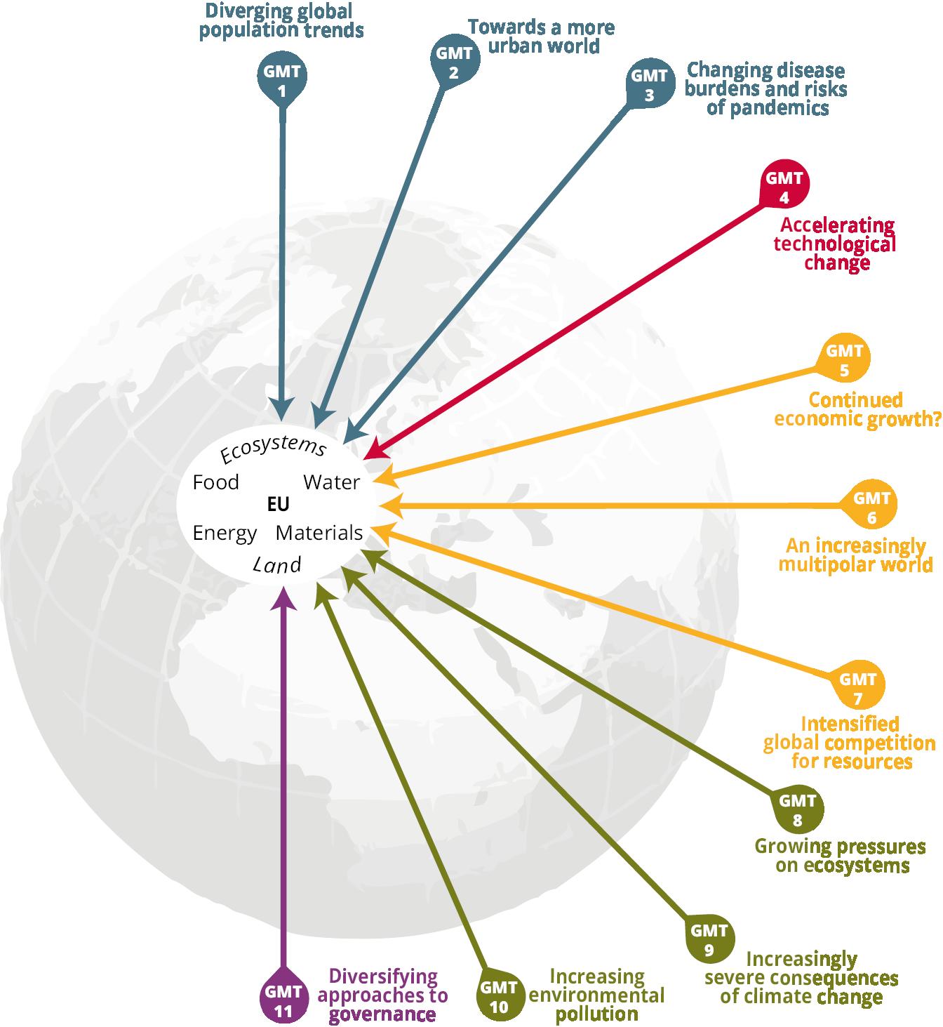 Figure 2.2 Global megatrends