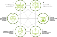 Clusters of drivers of change