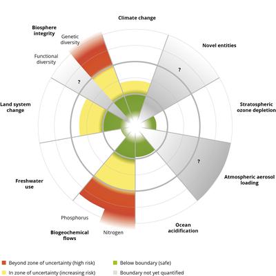 Status of the nine planetary boundaries