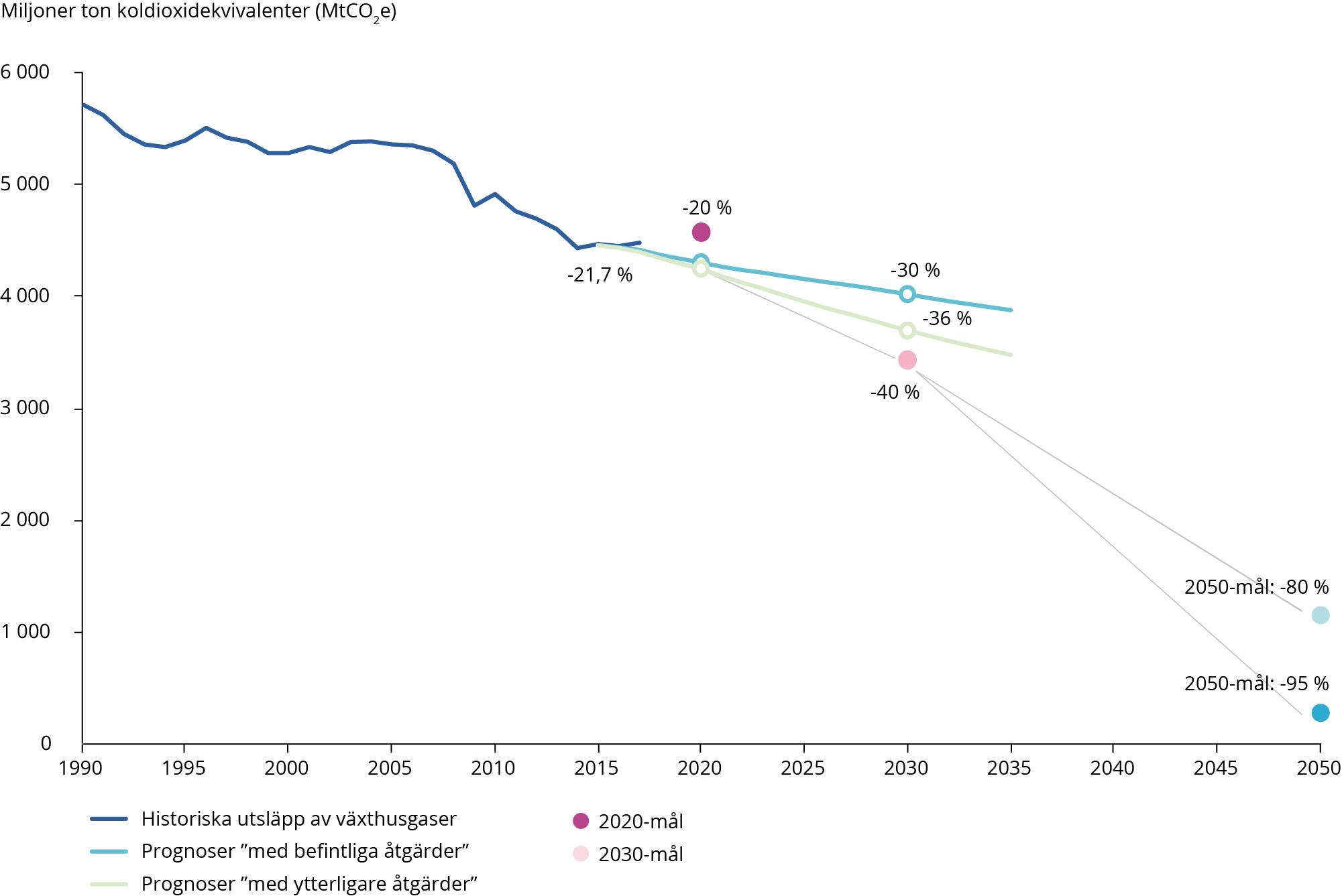 Växthusgasutsläpp, trender och prognoser i EU-28, 1990–2050