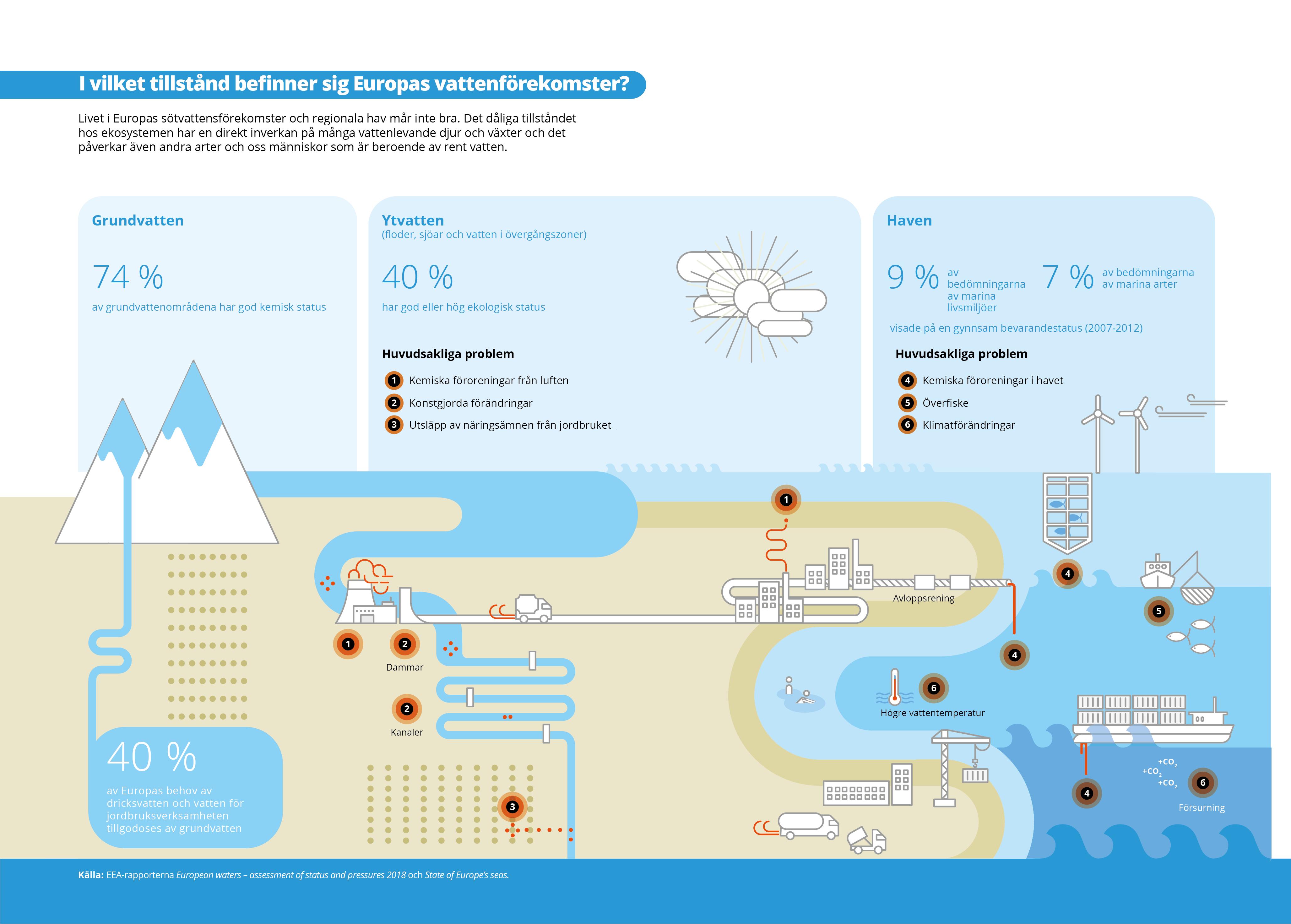 I vilket tillstånd befinner sig Europas vattenförekomster?