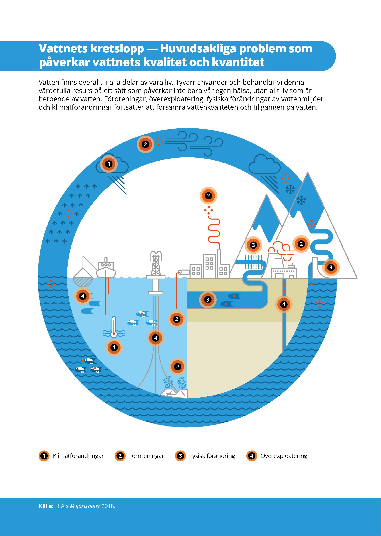 Vattnets kretslopp — Huvudsakliga problem som påverkar vattnets kvalitet och kvantitet
