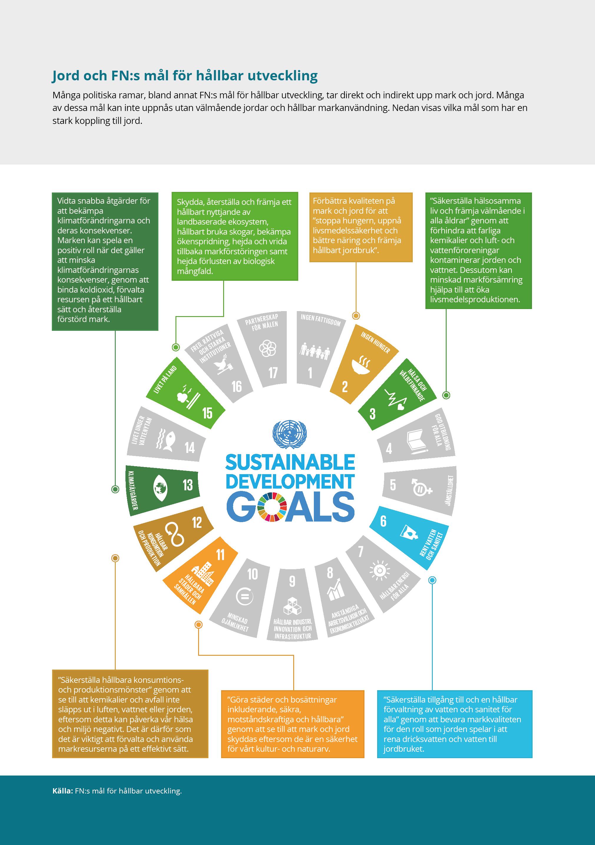 Jord och FN:s mål för hållbar utveckling