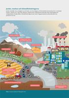 Jorden, marken och klimatförändringarna