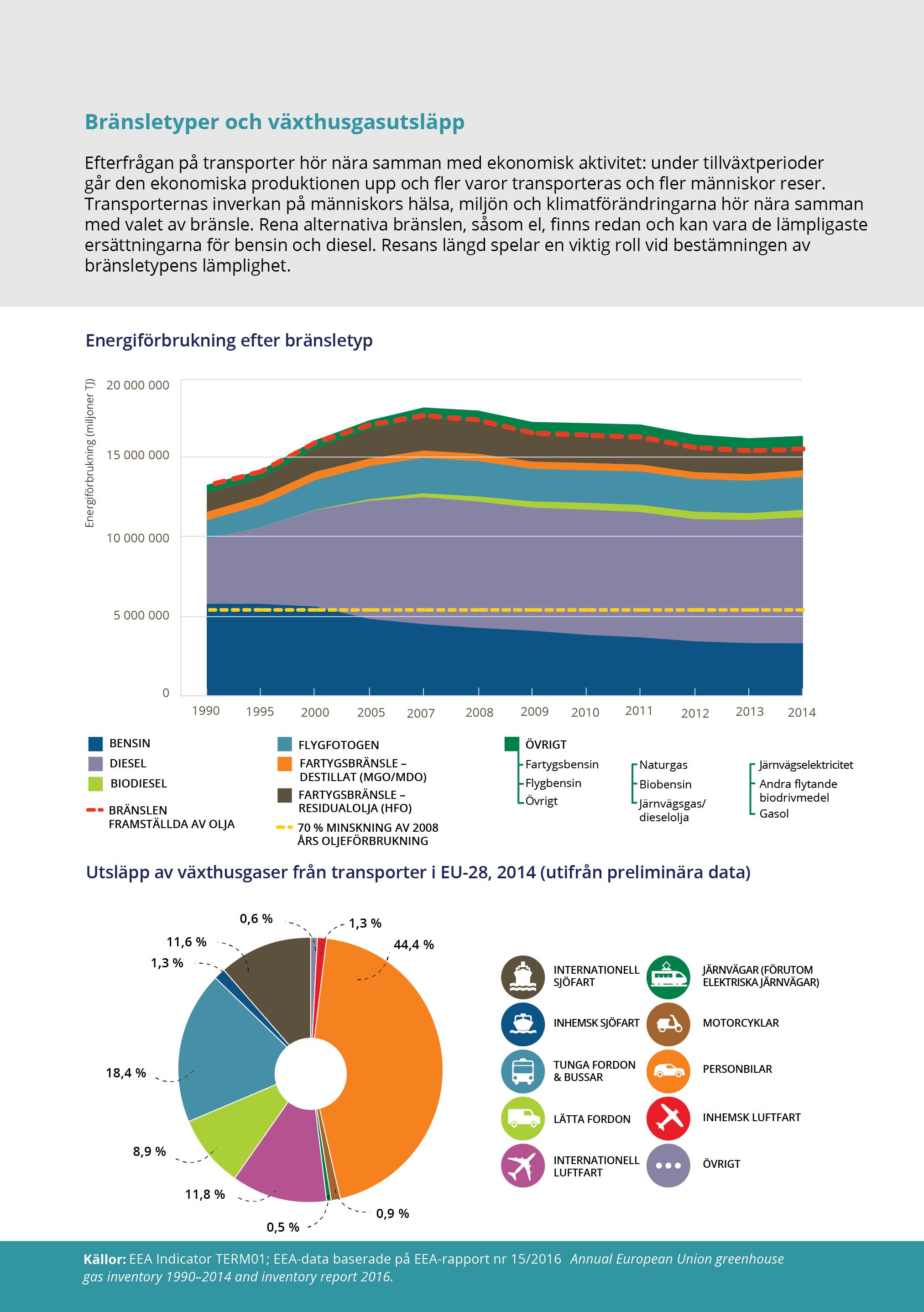 Bränsletyper och växthusgasutsläpp