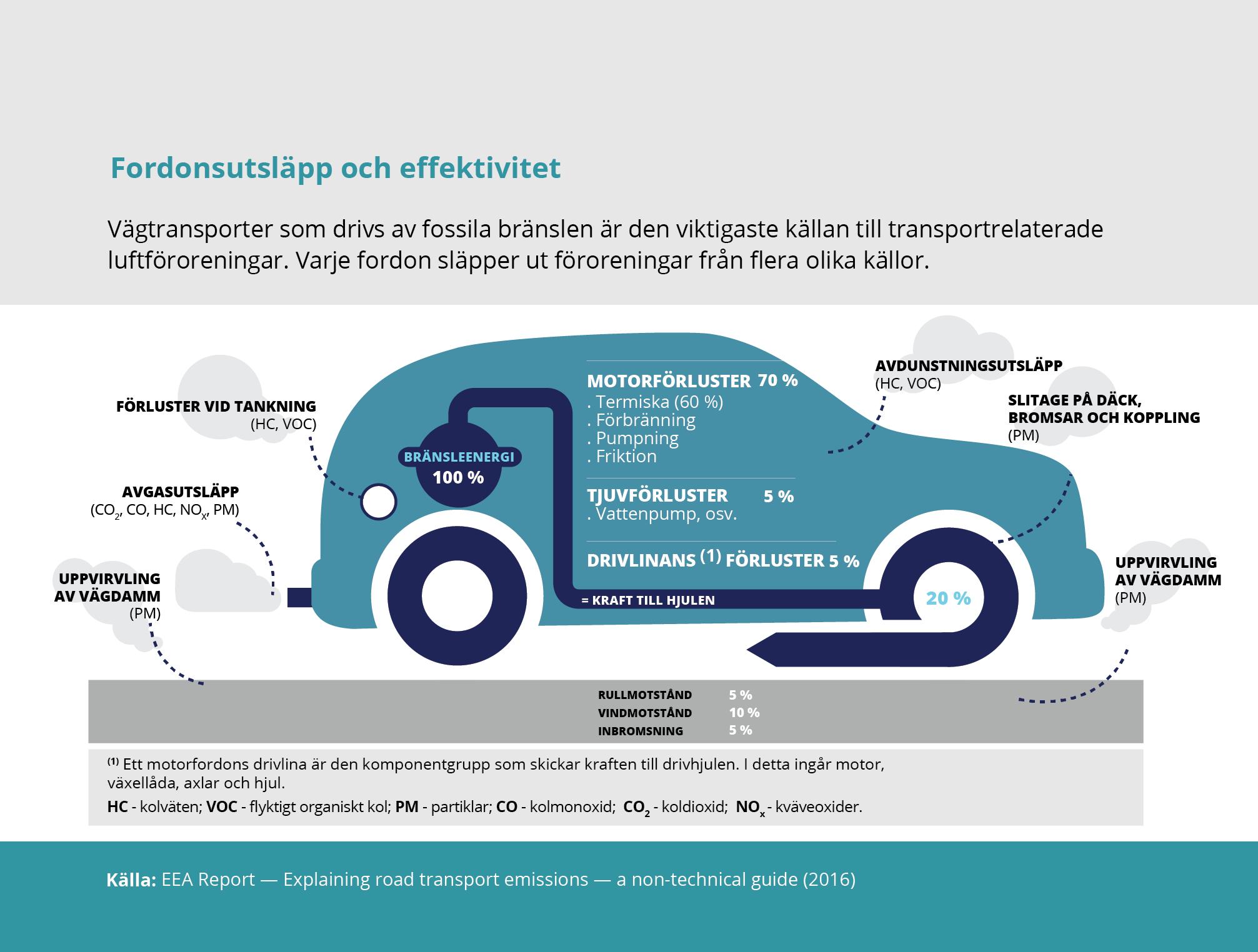 Fordonsutsläpp och effektivitet