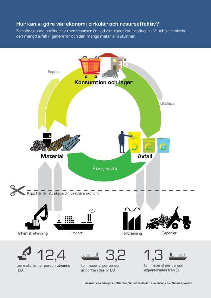 För närvarande använder vi mer resurser än vad vår planet kan producera. Vi behöver minska den mängd avfall vi genererar och den mängd material vi utvinner.