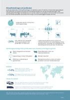 Klimatförändringen och jordbruket