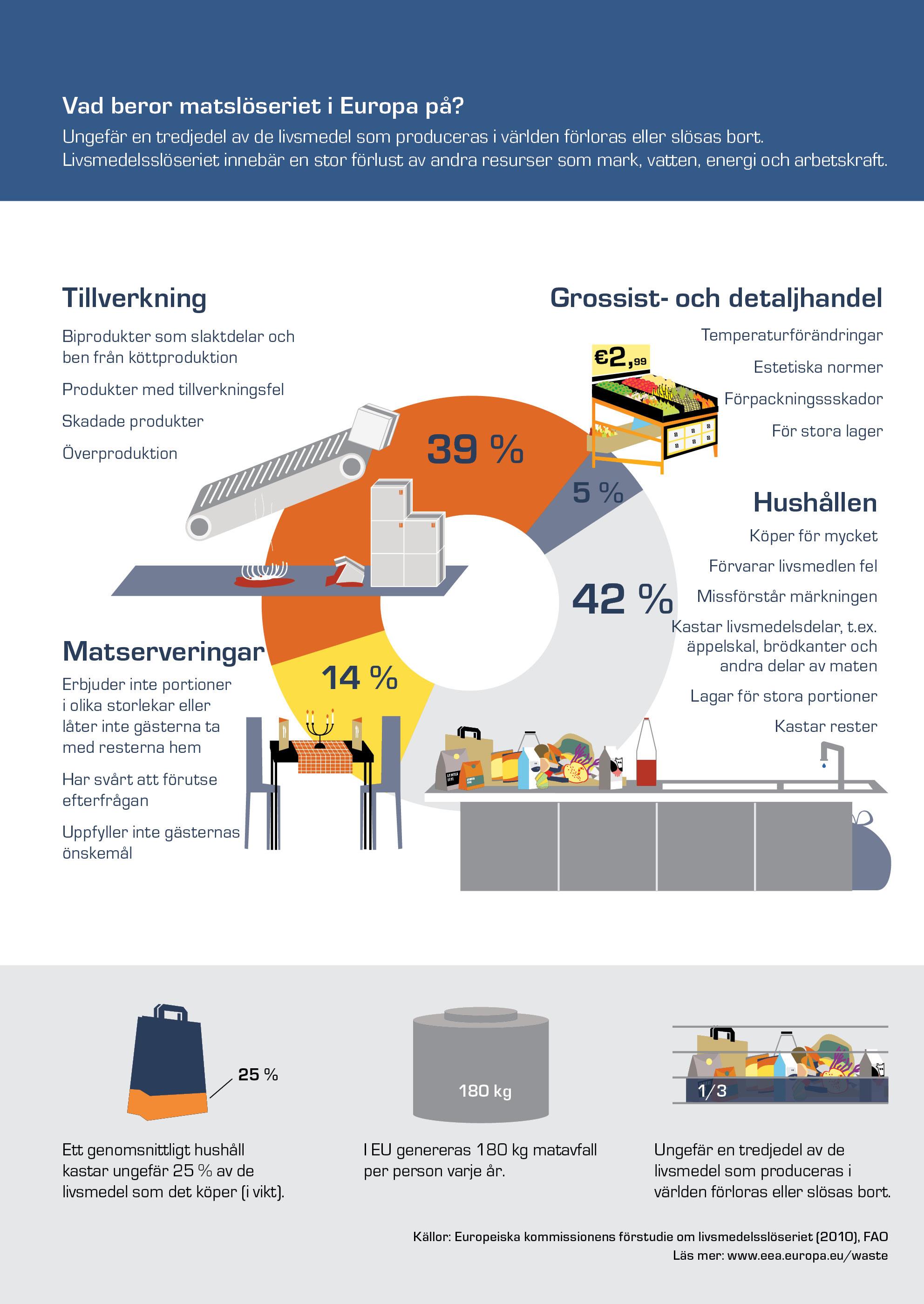 Vad beror matslöseriet i Europa på?
