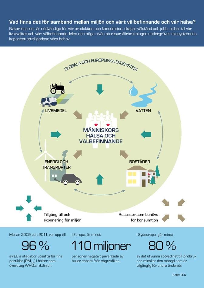 Naturresurser är nödvändiga för vår produktion och konsumtion, skapar välstånd och jobb, bidrar till vår livskvalitet och vårt välbefinnande. Men den höga nivån på resursförbrukningen undergräver ekosystemens kapacitet att tillgodose våra behov.