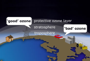 good and bad ozone in the atmosphere