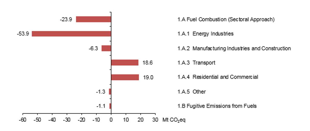 Figure 2  Energy sector emissions, EU, change 2015-2016