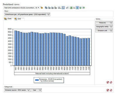 Data viewer on greenhouse gas emissions and removals