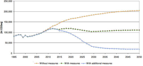 """Figure 2: Projected evolution of F-gas emissions from all emission sources in the EU-27 in 1995-2050 in the scenario """"without measures"""" (i.e. without EU F-gas policies), the scenario """"with measures"""" (i.e. initial EU F-gas policy) and additional measures (i.e. the new F-gas policy). Source:  European Commission"""