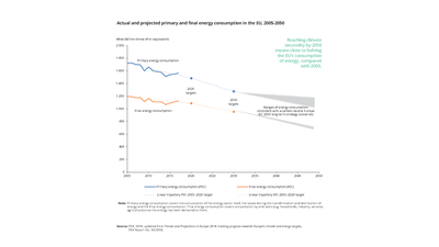 Primary and final energy consumption in the EU, 2005-2017, 2020 and 2030 targets and 2050 scenario ranges for a climate neutral Europe according to the EU strategic long-term vision for 2050