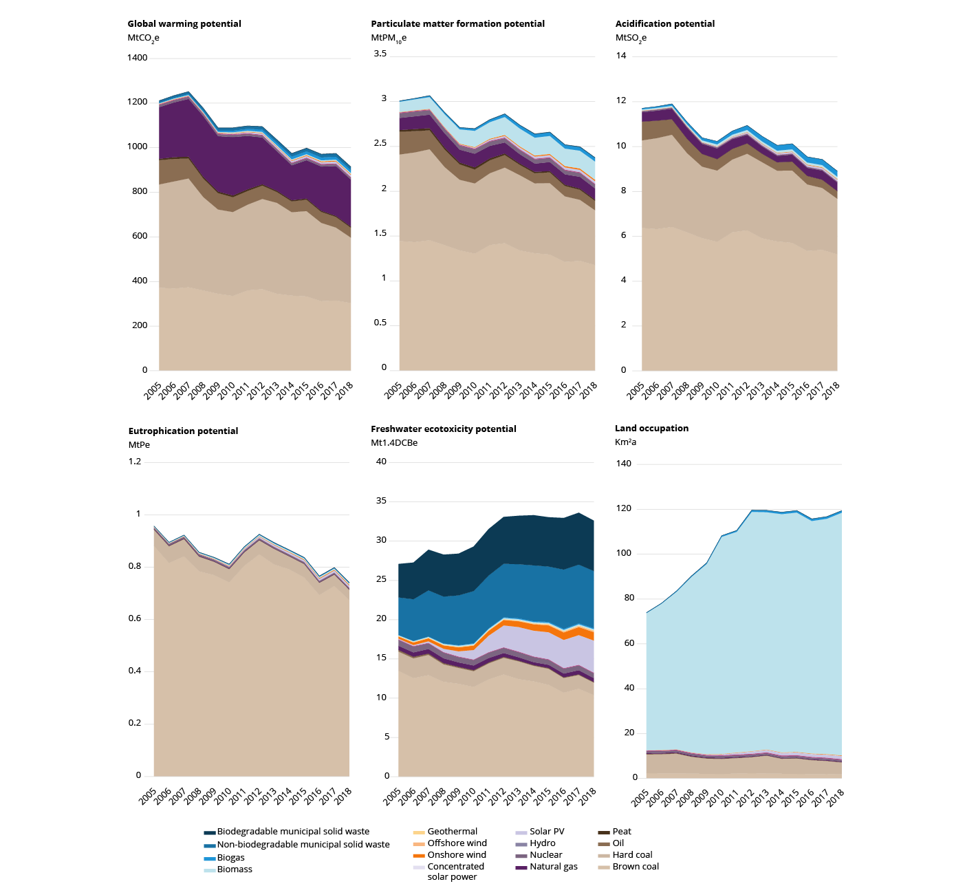 Figure 1. Annual life cycle impacts associated with gross electricity production in the EU