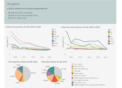 2018 Industrial pollution country profiles, EU-28