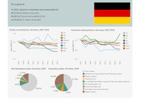Germany - Industrial pollution profile 2018