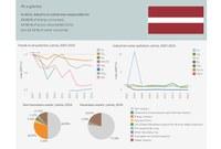 Latvia  - Industrial pollution profile 2018