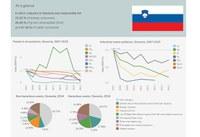 Slovenia - Industrial pollution profile 2018