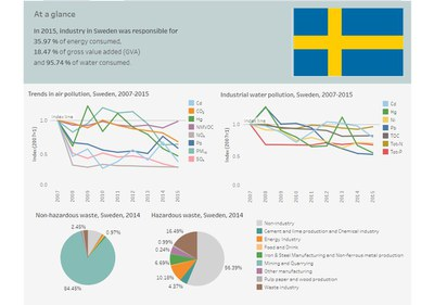 Sweden - Industrial pollution profile 2018