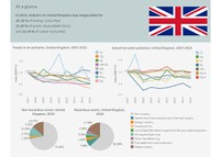 United Kingdom - Industrial pollution profile 2018