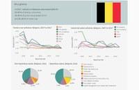 Belgium – Industrial pollution profile 2019