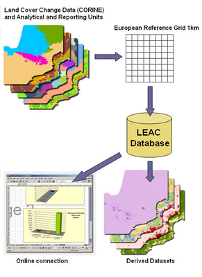 LEAC Land and Ecosystem Accounting