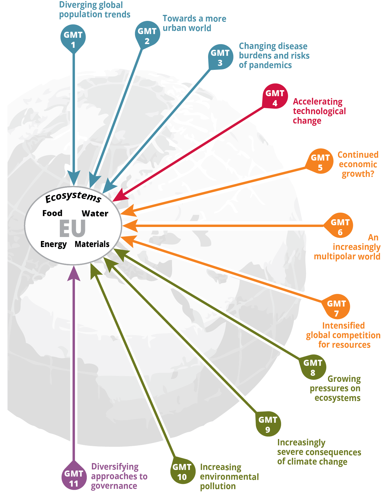 Global megatrends and planetary boundaries — European Environment Agency