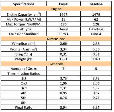 Specifications of cars used in the simulations