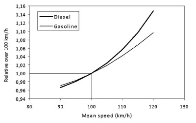 speed limit figure 2