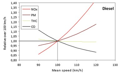 Speed limit figure 3