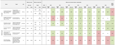 Table 1. Progress of the EU-28 in meeting selected transport goals