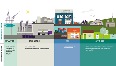 The environmental impacts across the life cycle of plastics