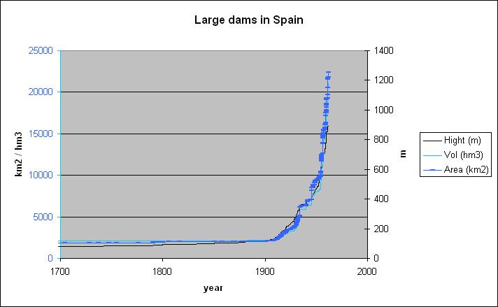 Large dams in spain