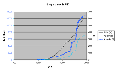 Large dams in uk