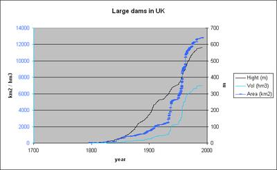 Large dams in uk