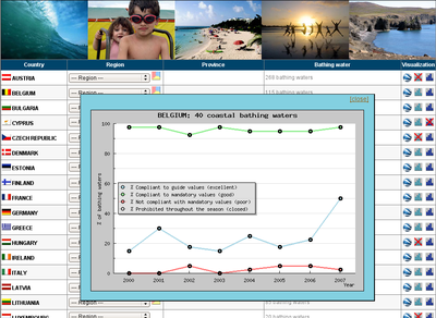 Bathing water quality data viewer