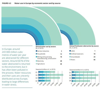 Water use in Europe