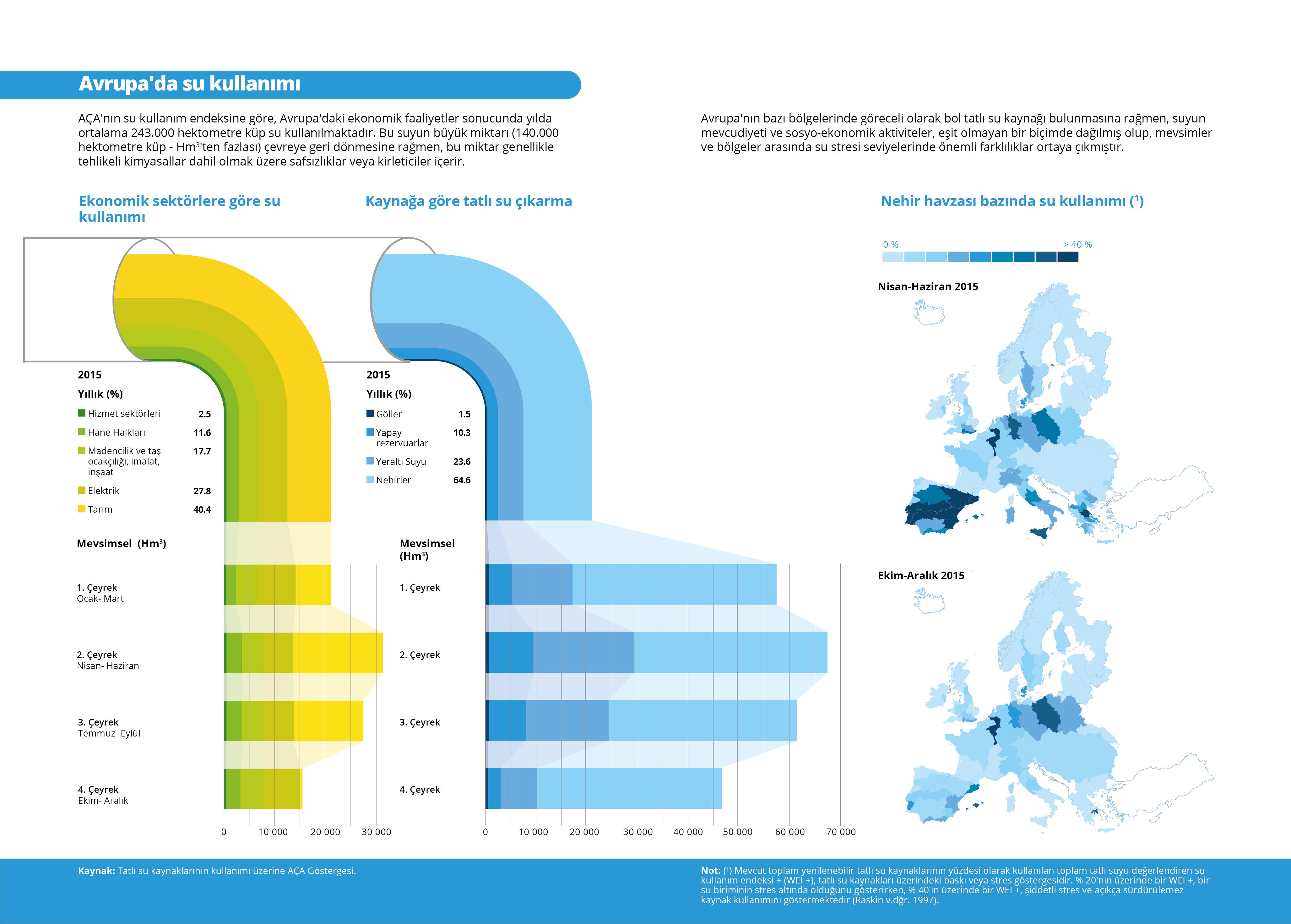 Avrupa'da su kullanımı